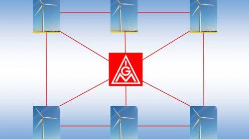 Betriebsrätebefragung in der Windindustrie